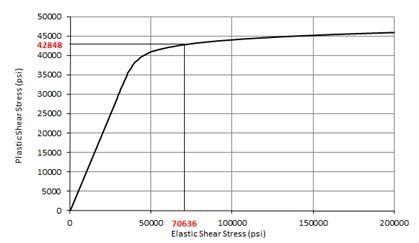 Plastic Shear Buckling Curve 2