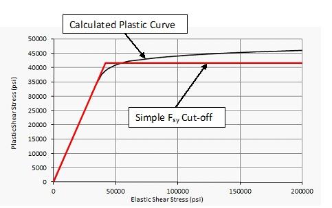 Plastic Shear Buckling Curve Comparison