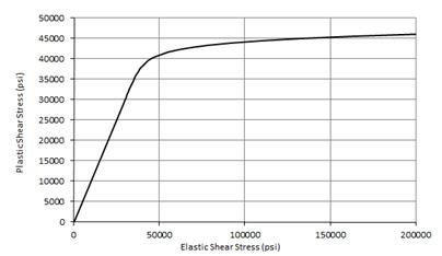 Plastic Shear Buckling Curve