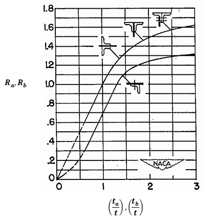 Shear Buckling Edge Fixity Graph