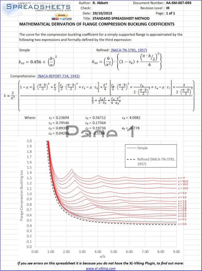 AA-SM-007-093 Mathematical Derivation of Flange Compression Buckling Coefficients