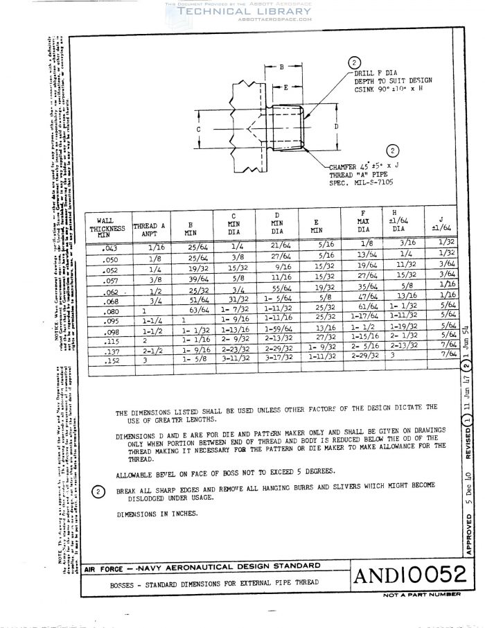 Pipe Thread Dimensions &     These Fittings Can Be Used With