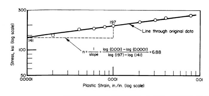 Shape Factor in the Plastic Range