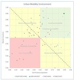 A Risk Review of Aerial Urban Mobility Vehicle Concepts